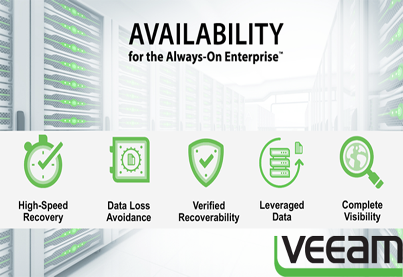 Turn key Solution by Veeam to prevent inflated interruptions